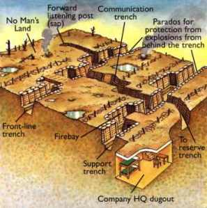 diagram of a WWI trench fortification