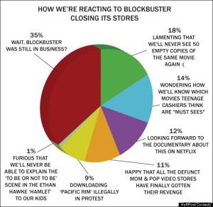 Blockbuster closing chart