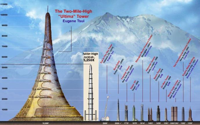 a diagram of several proposed structures far taller than the Burj Dubai