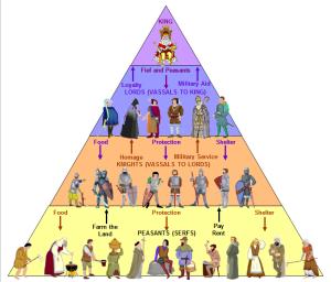 Feudal Hierarchy (pyramid diagram)