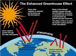 the Green House Effect illustrated