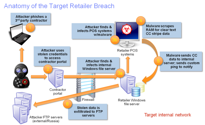 Target breach explanation