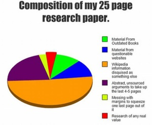 Composition of my 25 page research paper (pie chart)